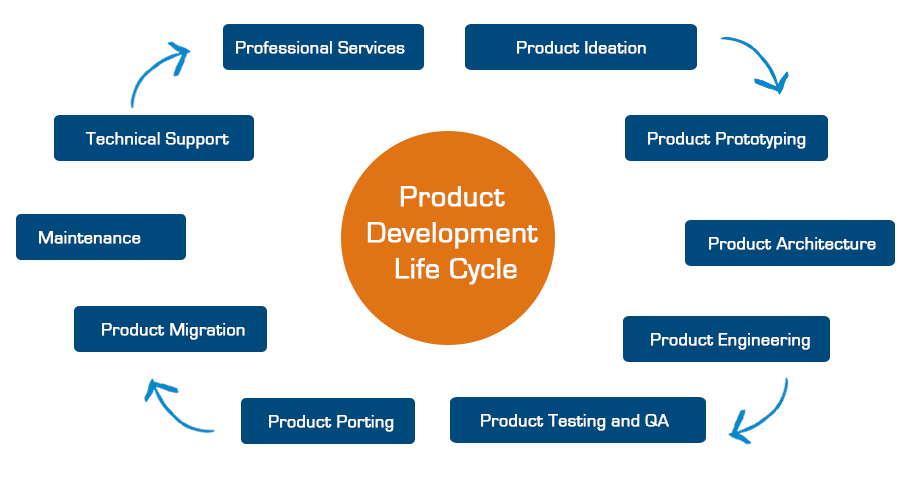 Insurance Product Design And Development